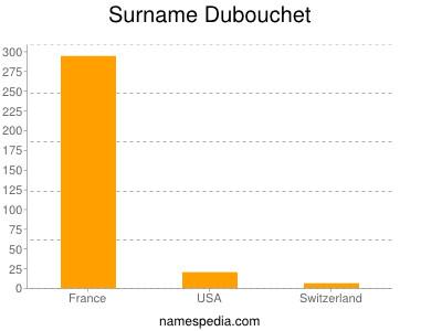 Surname Dubouchet