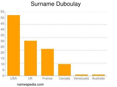 Surname Duboulay