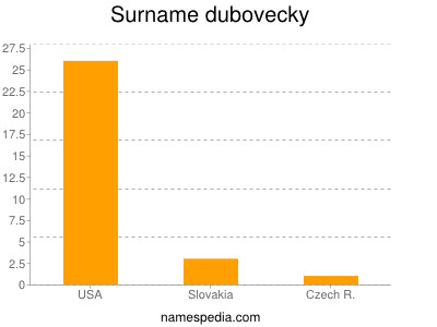 Surname Dubovecky