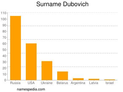 Surname Dubovich