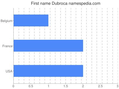 Given name Dubroca