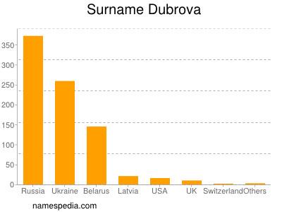 Surname Dubrova