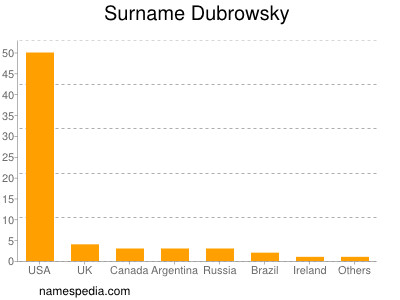Surname Dubrowsky