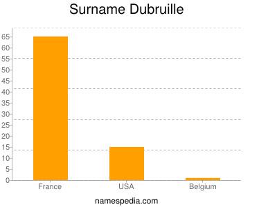 Surname Dubruille