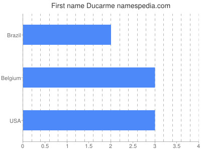 Given name Ducarme