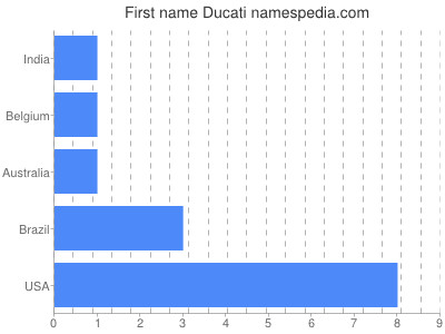 Given name Ducati