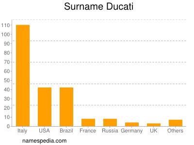 Surname Ducati