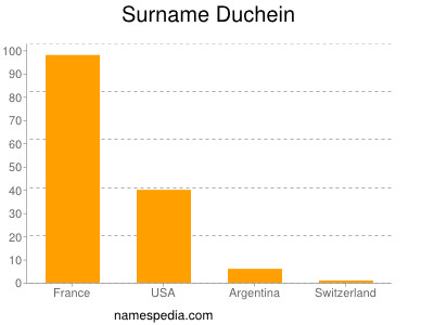 Surname Duchein