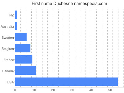 Given name Duchesne