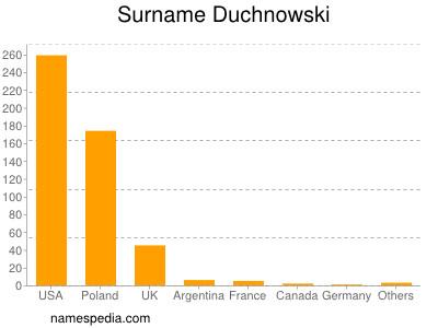 Surname Duchnowski