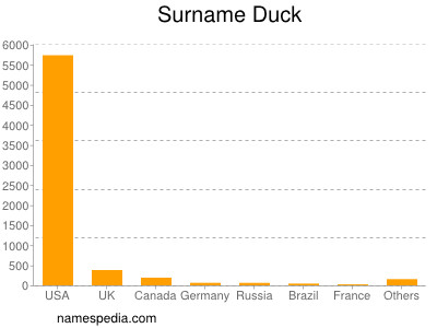 Surname Duck