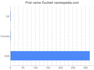 Given name Duckett