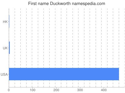 Vornamen Duckworth