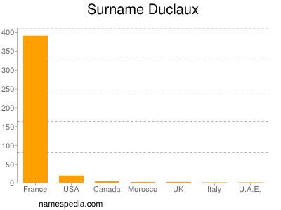 Surname Duclaux
