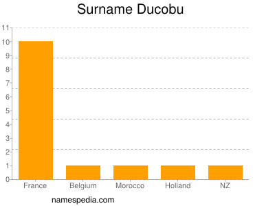 Surname Ducobu