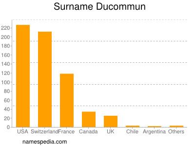 Surname Ducommun