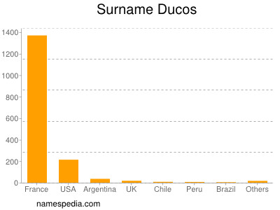 Surname Ducos