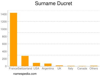 Surname Ducret