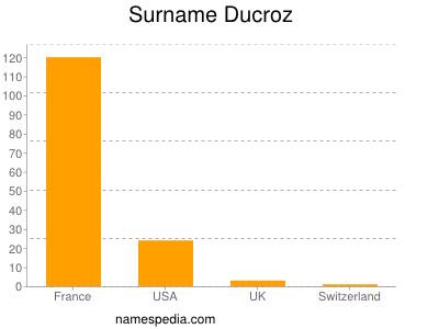 Familiennamen Ducroz