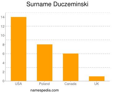 Familiennamen Duczeminski