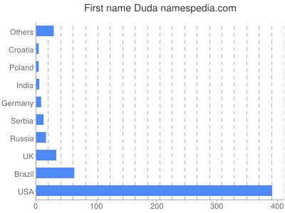 Given name Duda