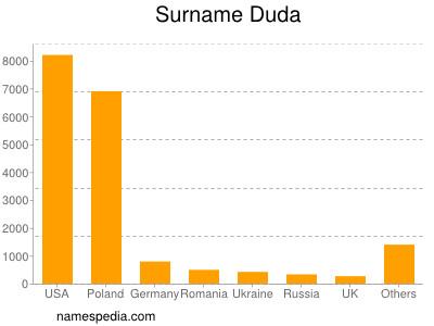 Surname Duda