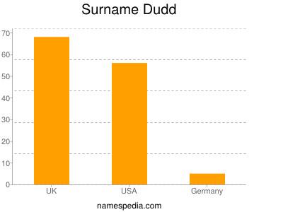 Surname Dudd