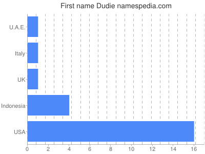 Given name Dudie