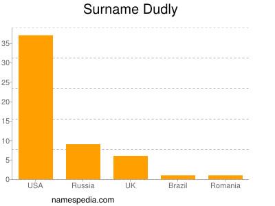 Familiennamen Dudly