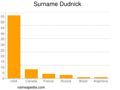 Surname Dudnick