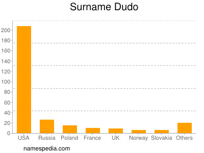 Surname Dudo