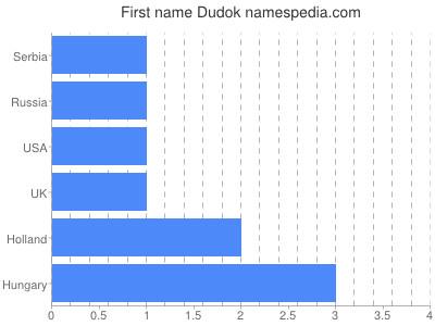 Given name Dudok