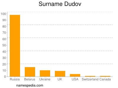 nom Dudov