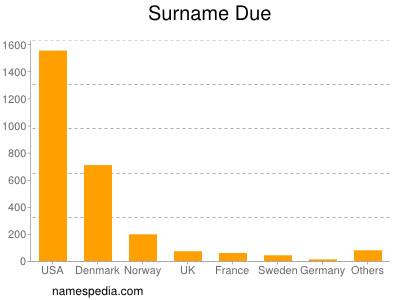 Familiennamen Due