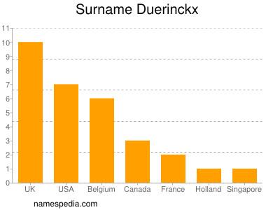 Surname Duerinckx