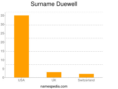 Surname Duewell