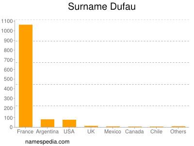 Surname Dufau