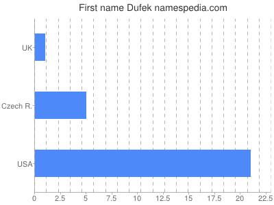 Given name Dufek