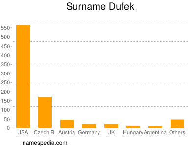 Surname Dufek