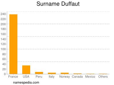 Surname Duffaut