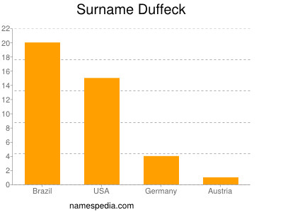Surname Duffeck