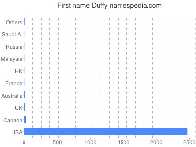 Given name Duffy