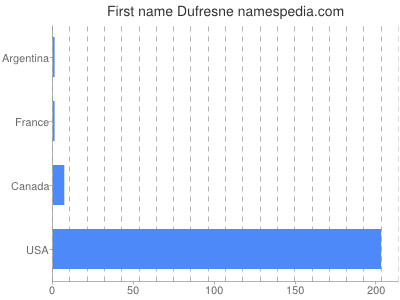 Given name Dufresne