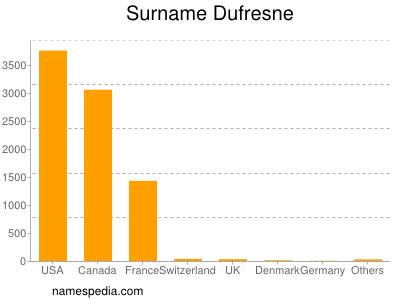 Surname Dufresne