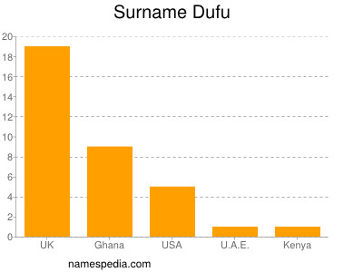Surname Dufu
