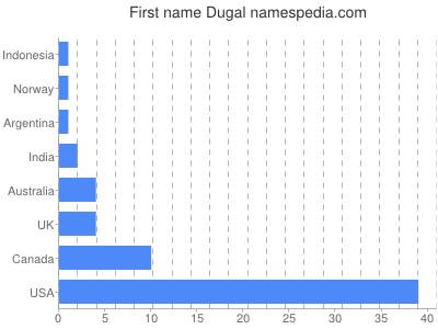 Vornamen Dugal