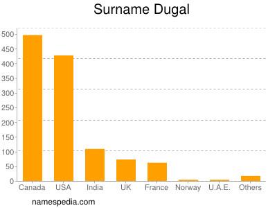 Familiennamen Dugal