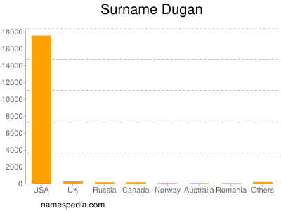 Surname Dugan