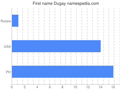 Given name Dugay