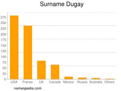 Surname Dugay